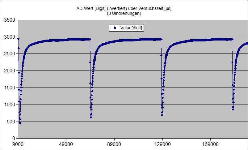 Generatorsignalverlaeufe