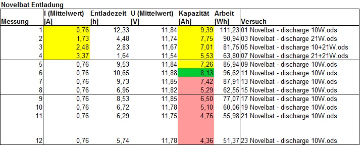 Tabelle 2