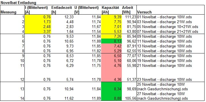 Tabelle 3